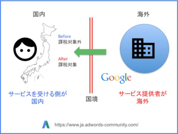 Google AdWords消費税について